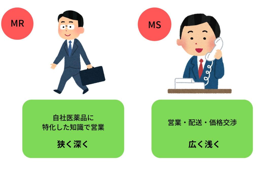 MRとMSの違い